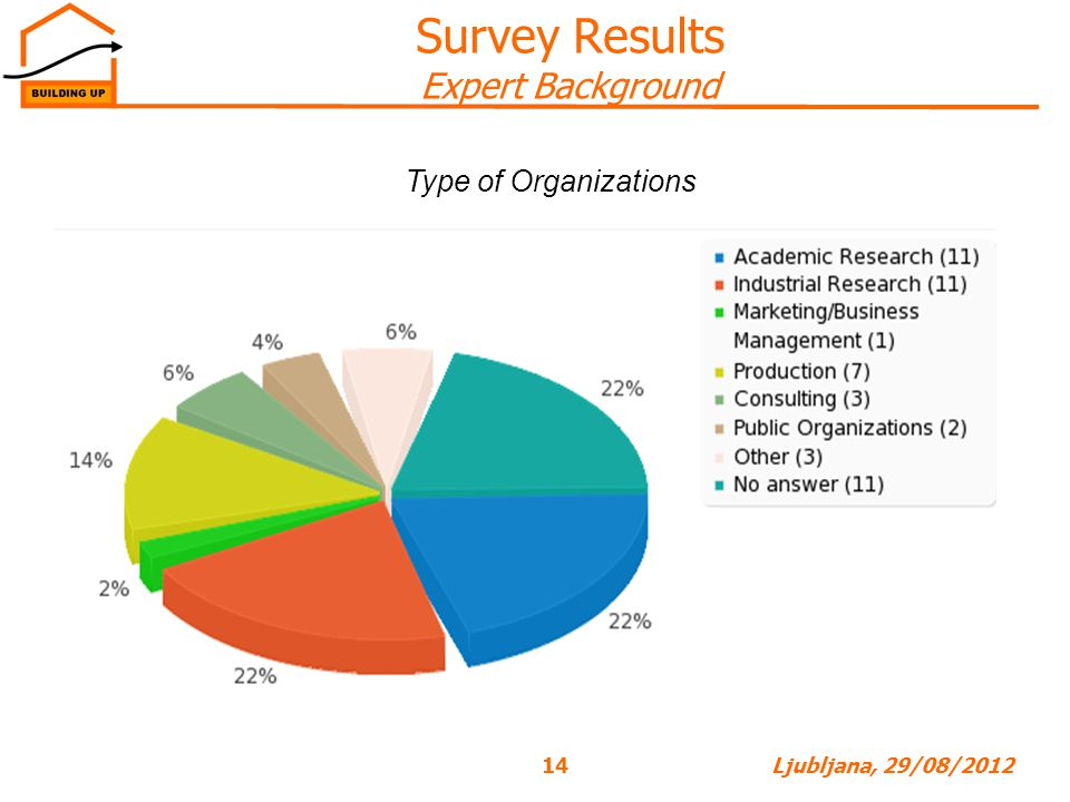 Survey Results Expert Background