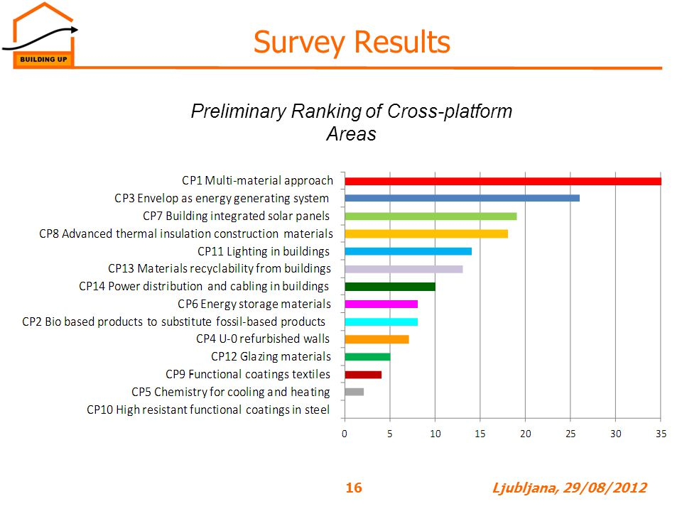 Preliminary Ranking of Cross-platform Areas