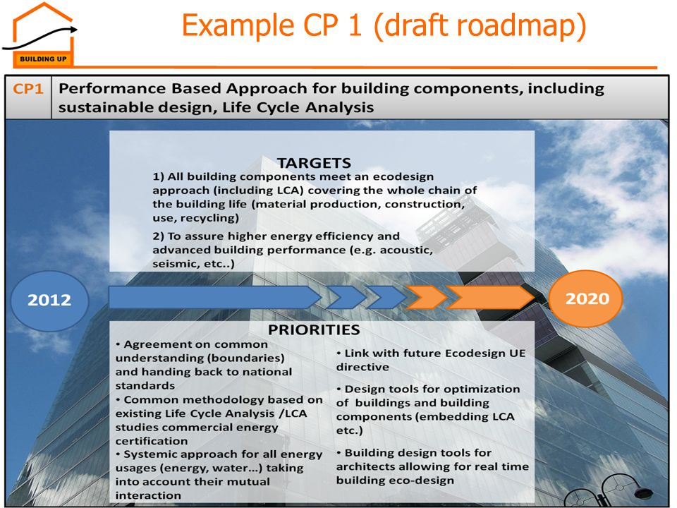 Example CP 1 (draft roadmap)