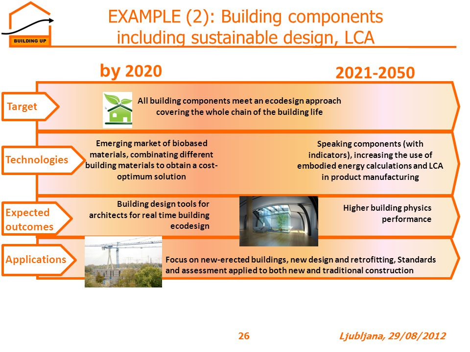 by 2020 2021-2050 EXAMPLE (2): Building components