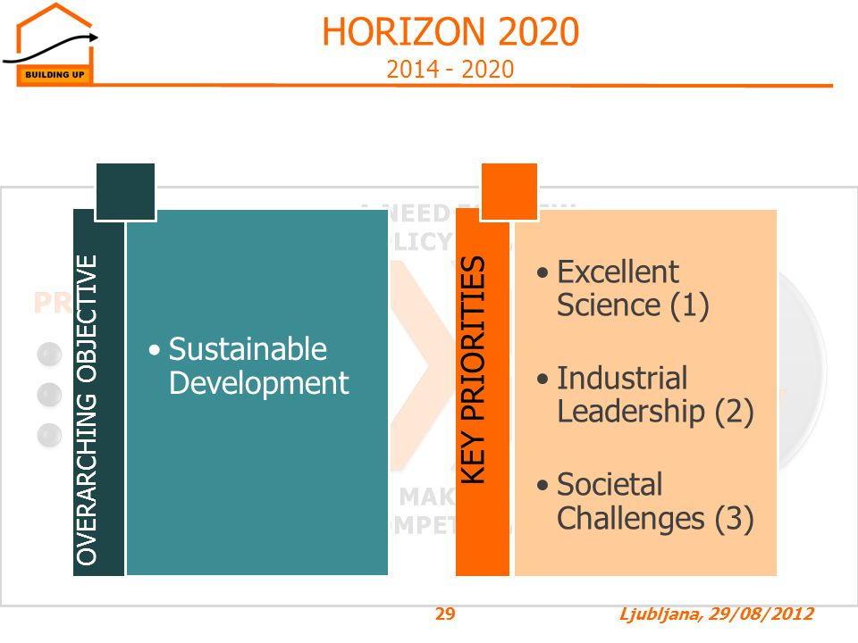 HORIZON 2020 The Framework Programme for Research and Innovation