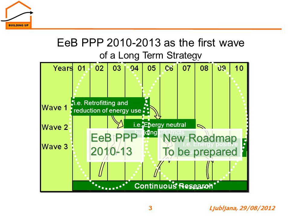 EeB PPP 2010-2013 as the first wave