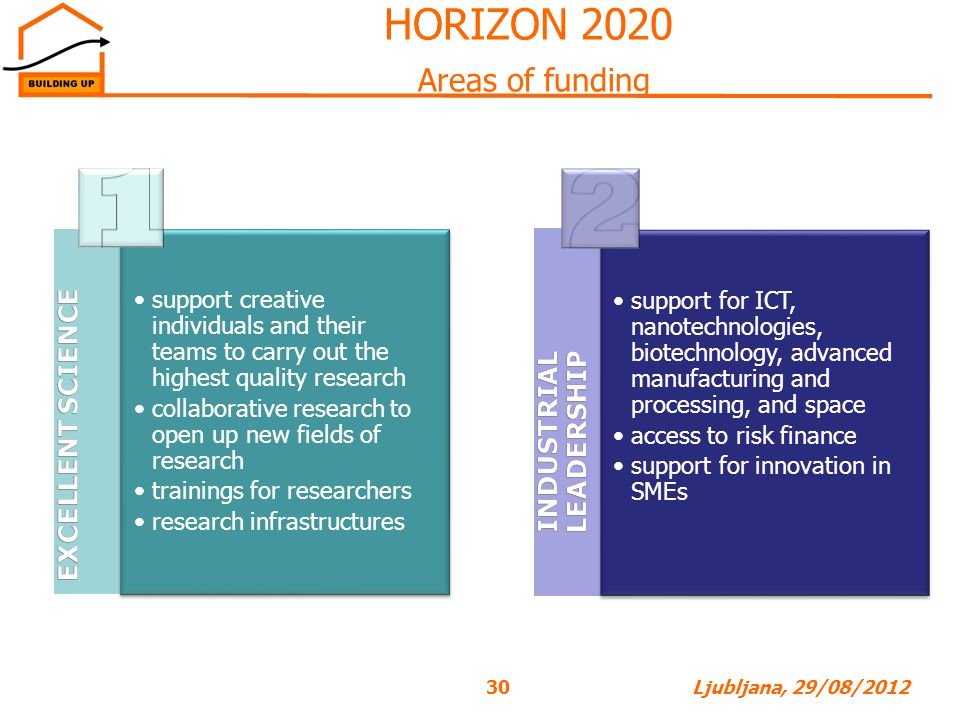 HORIZON 2020 Areas of funding