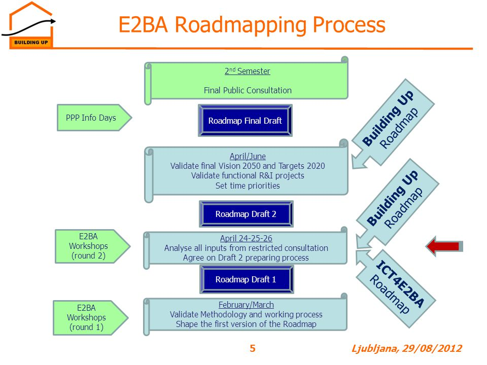 E2BA Roadmapping Process