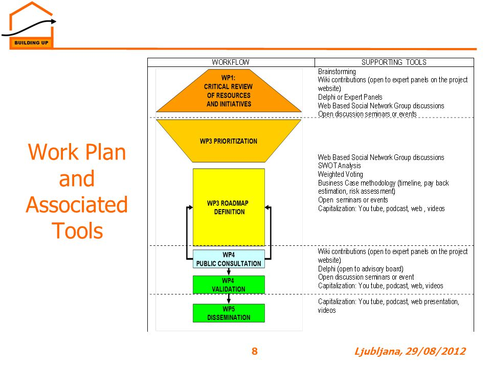 Work Plan and Associated Tools