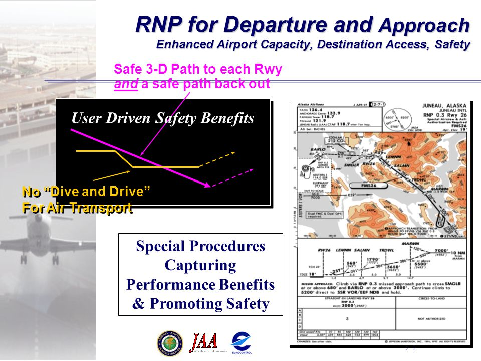 Special Procedures Capturing Performance Benefits & Promoting Safety