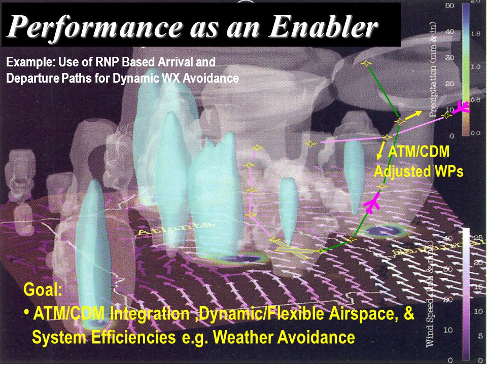 Performance as an Enabler