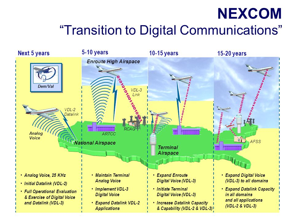 NEXCOM Transition to Digital Communications