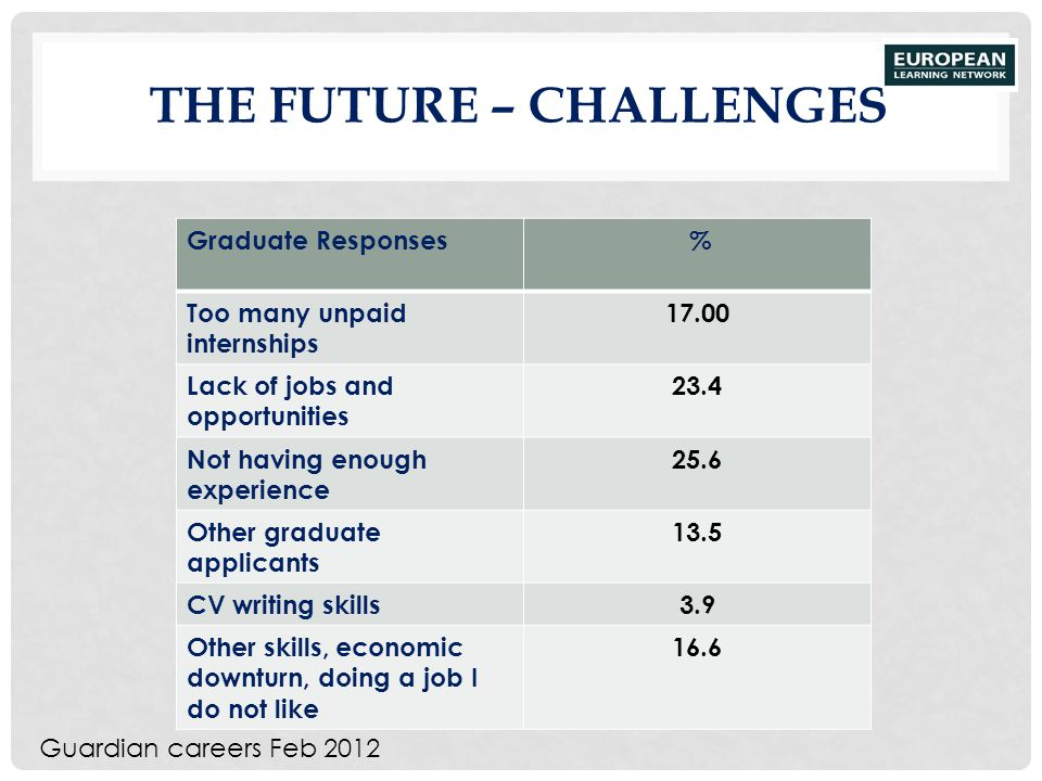 The Future – CHALLENGES