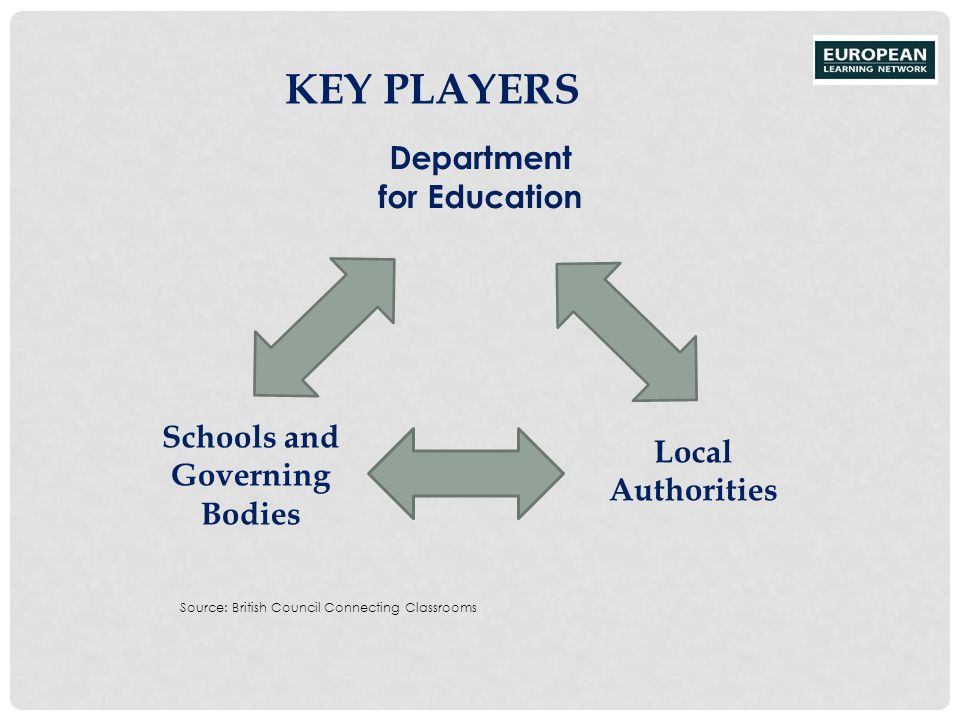 Department for Education Schools and Governing Bodies