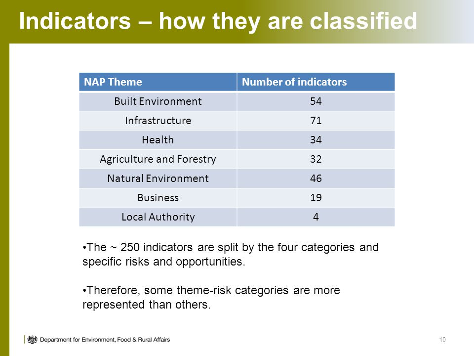 Indicators – how they are classified