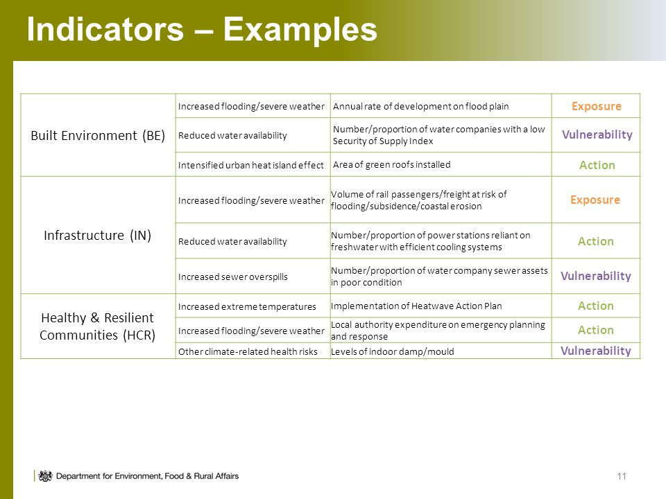Indicators – Examples Built Environment (BE) Infrastructure (IN)