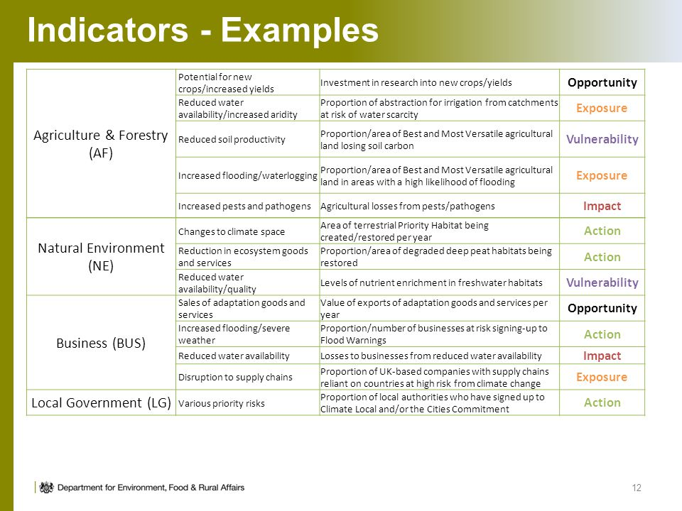 Indicators - Examples Agriculture & Forestry (AF)