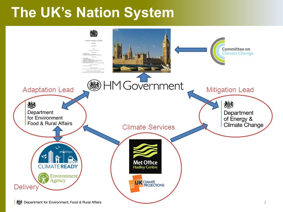 The UK's Nation System Adaptation Lead Mitigation Lead