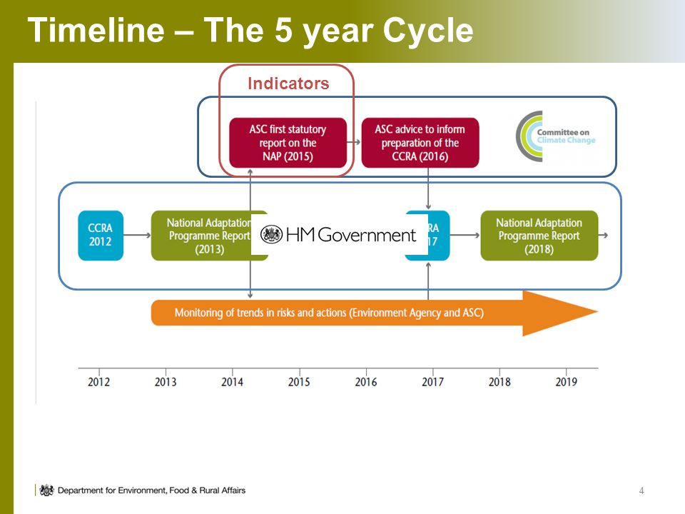 Timeline – The 5 year Cycle