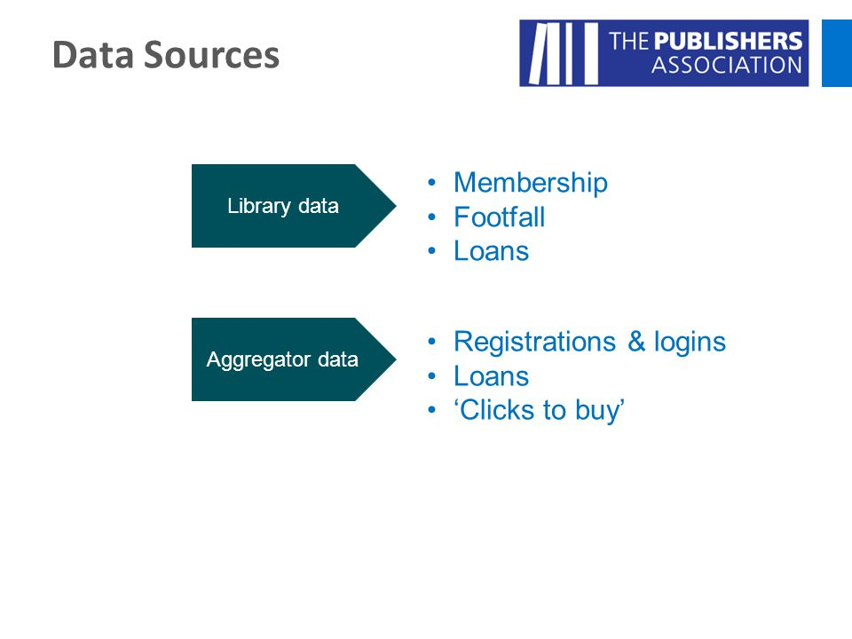 Data Sources Membership Footfall Loans Registrations & logins Loans