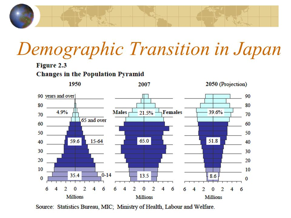 Demographic Transition in Japan