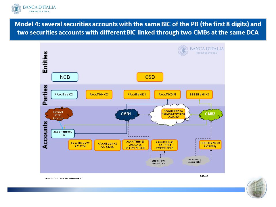 Model 4: several securities accounts with the same BIC of the PB (the first 8 digits) and two securities accounts with different BIC linked through two CMBs at the same DCA