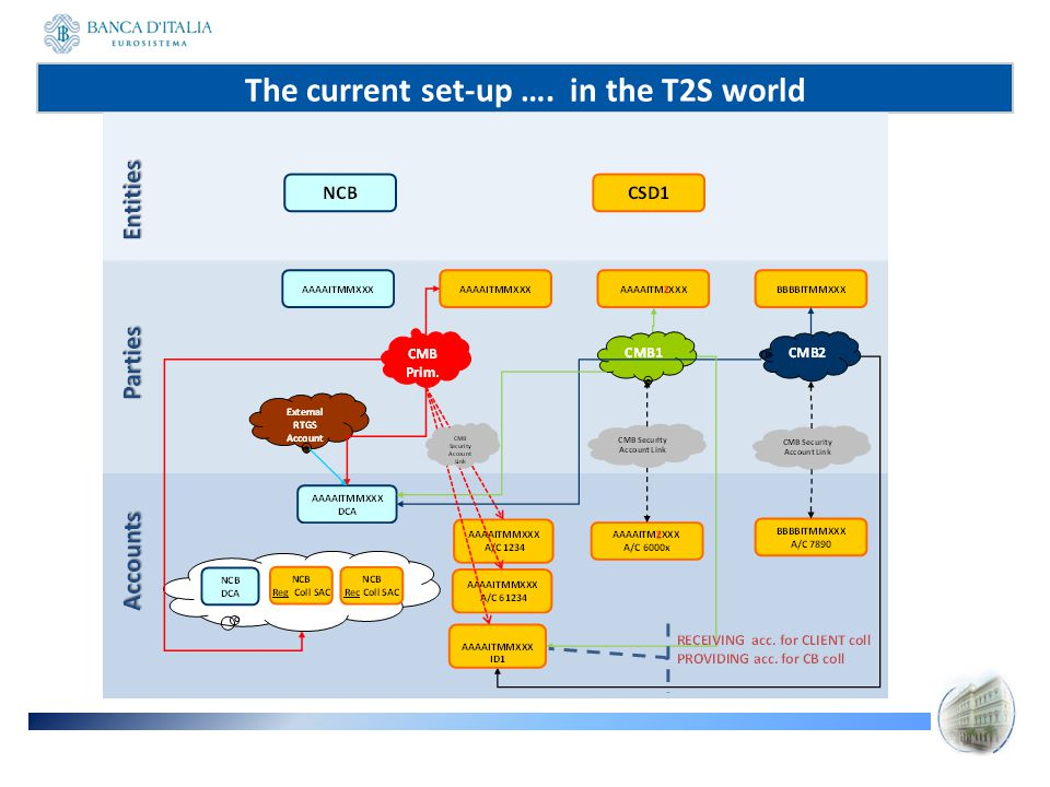 The current set-up …. in the T2S world