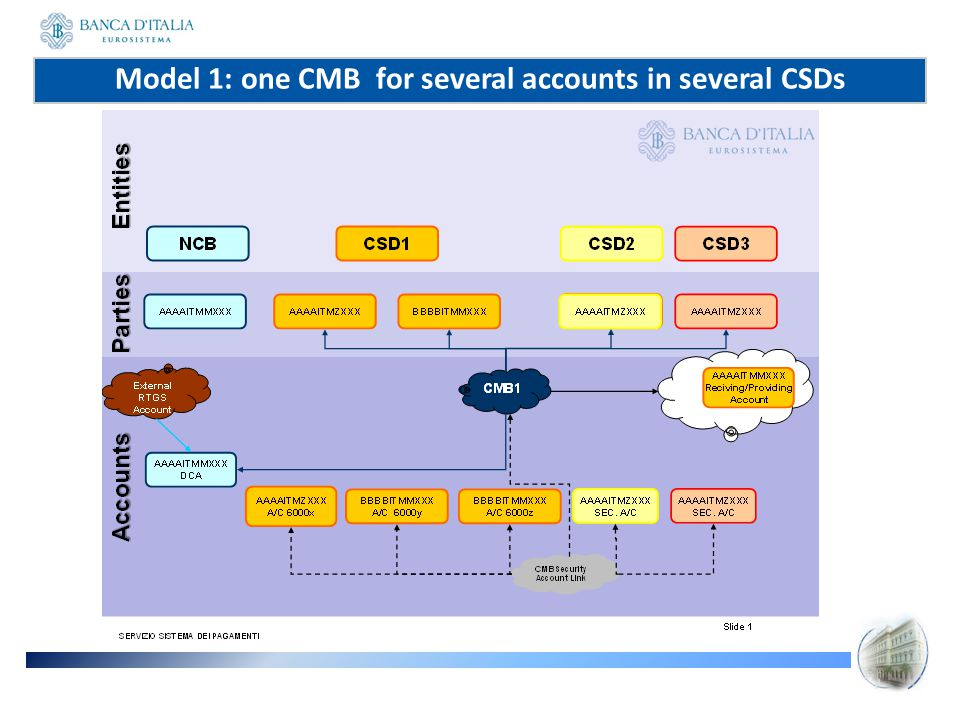 Model 1: one CMB for several accounts in several CSDs