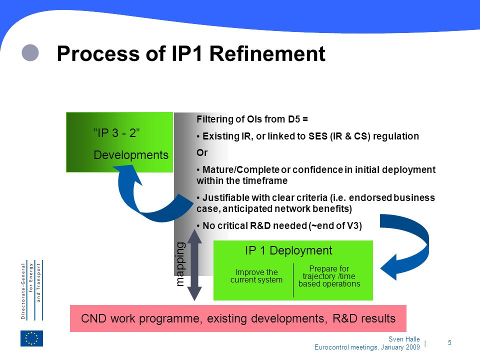 Process of IP1 Refinement
