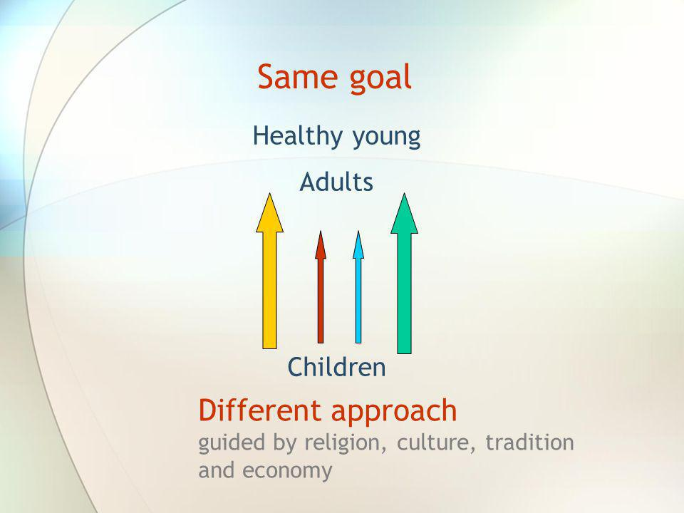 Same goal Different approach Healthy young Adults Children