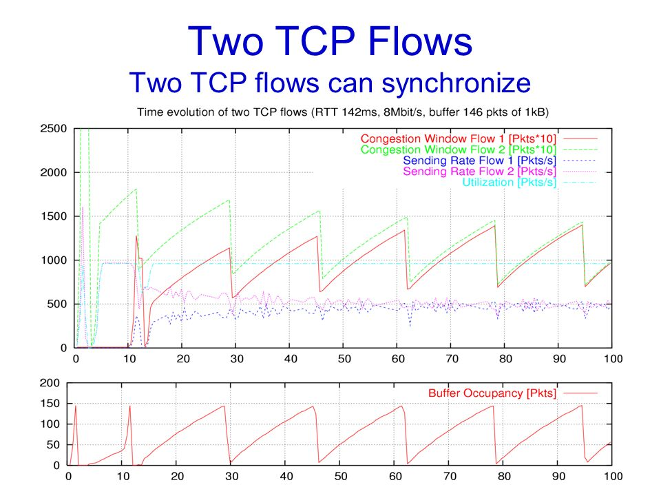 Two TCP Flows Two TCP flows can synchronize