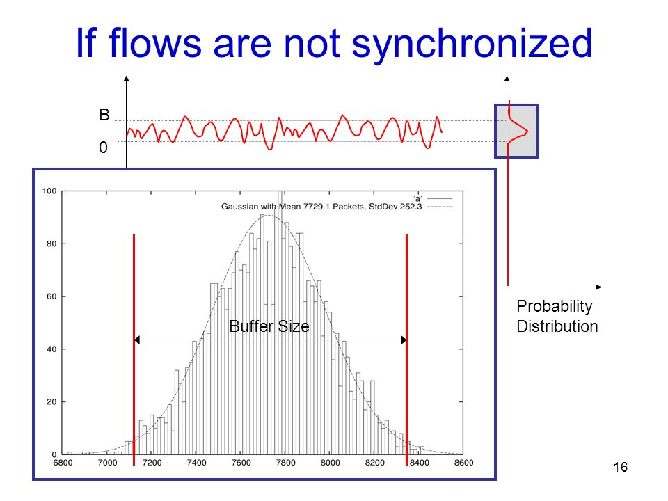 If flows are not synchronized