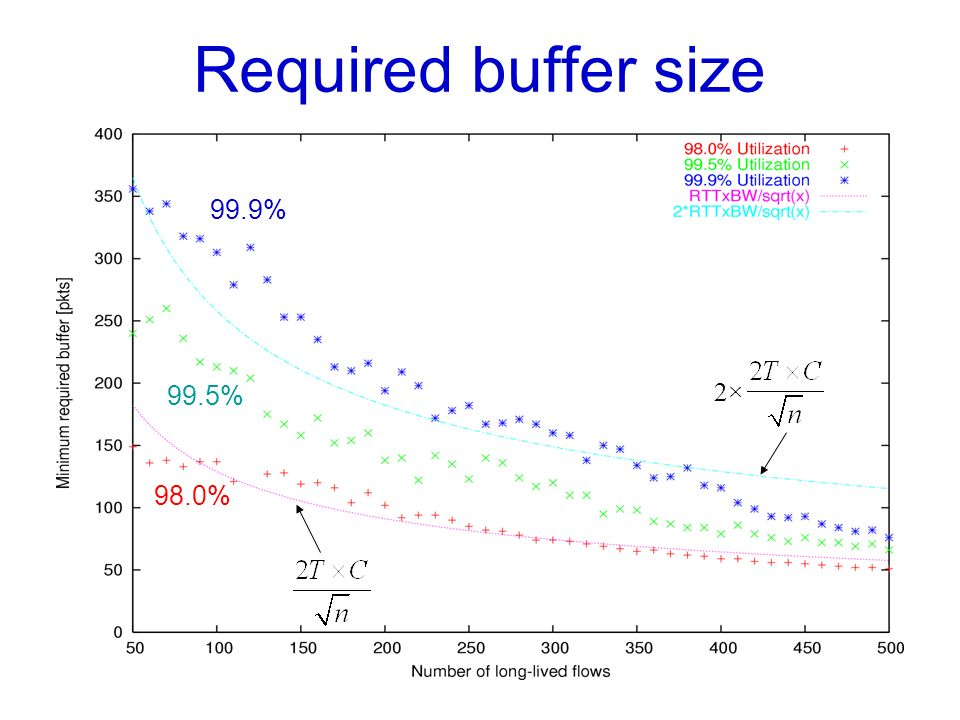 Required buffer size 99.9% 99.5% 2× 98.0%