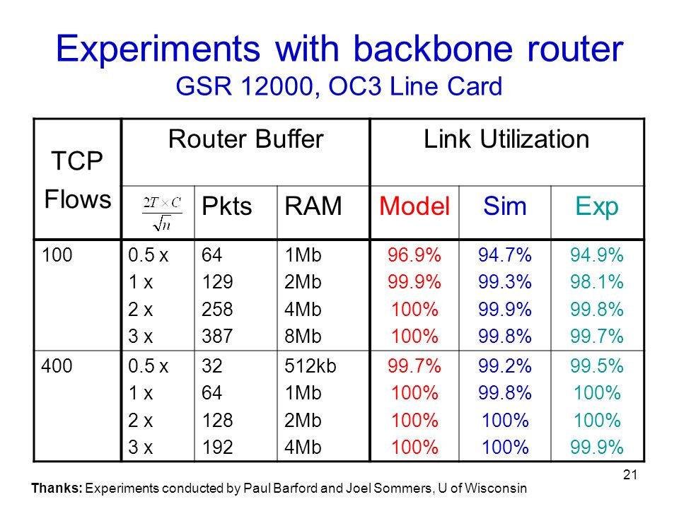 Experiments with backbone router GSR 12000, OC3 Line Card