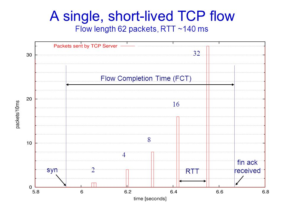 A single, short-lived TCP flow Flow length 62 packets, RTT ~140 ms