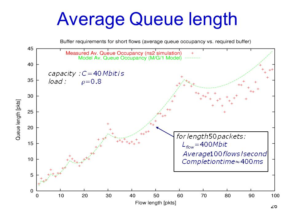 Average Queue length