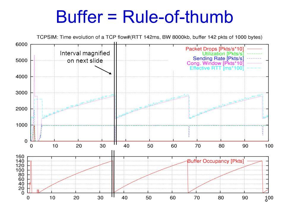 Buffer = Rule-of-thumb