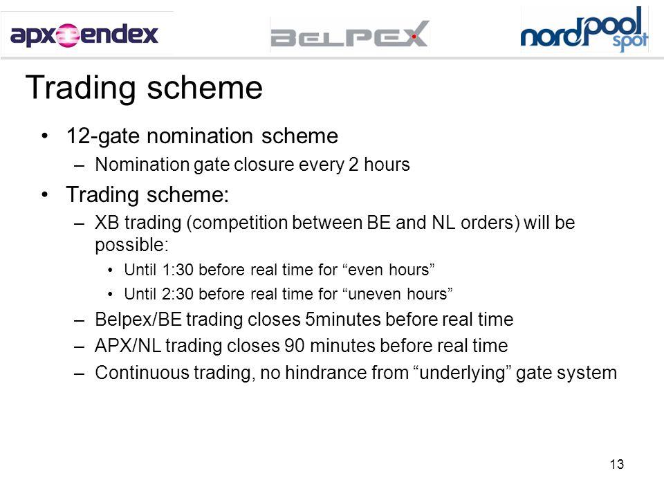 Trading scheme 12-gate nomination scheme Trading scheme:
