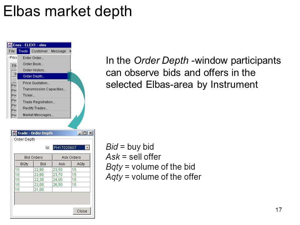 Elbas market depth In the Order Depth -window participants can observe bids and offers in the selected Elbas-area by Instrument.