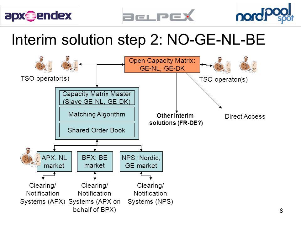 Interim solution step 2: NO-GE-NL-BE