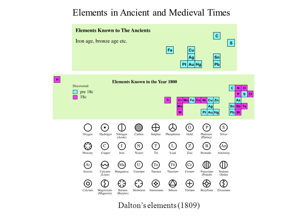 Elements in Ancient and Medieval Times