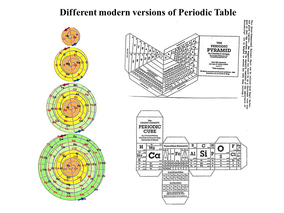 Different modern versions of Periodic Table
