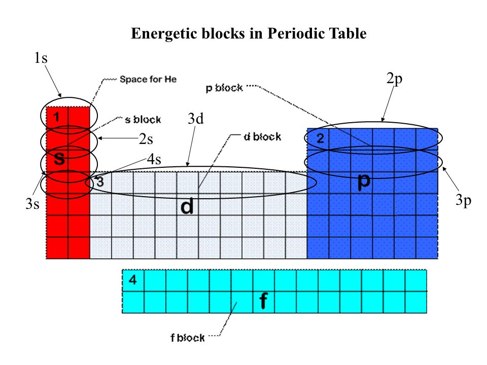 Energetic blocks in Periodic Table