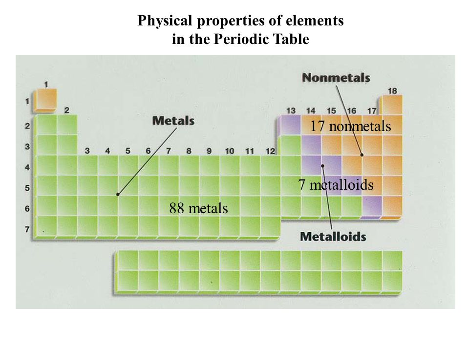 Elements in ancient and medieval times ppt video online for Table properties