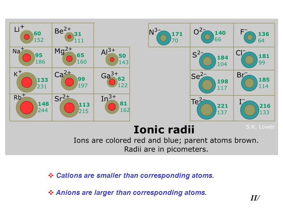 II/ Cations are smaller than corresponding atoms.