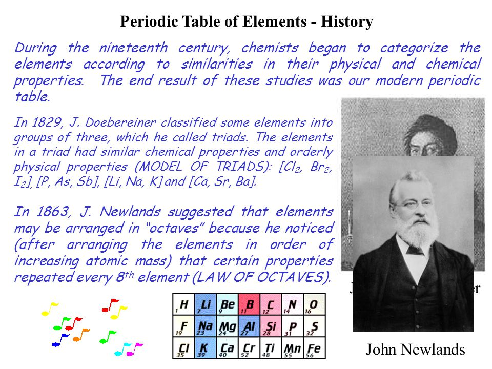 Periodic Table of Elements - History