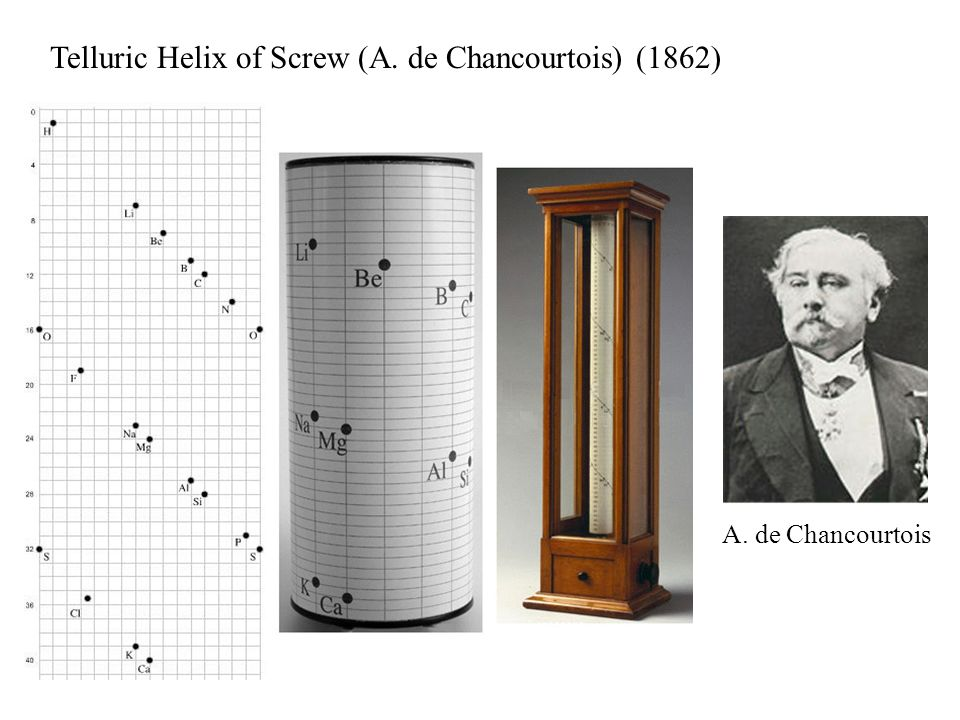 Telluric Helix of Screw (A. de Chancourtois) (1862)