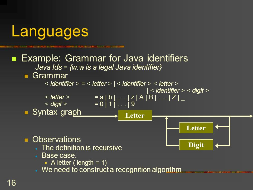 Languages Example: Grammar for Java identifiers Grammar Syntax graph