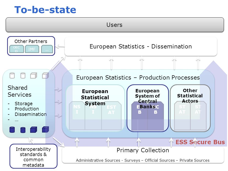 To-be-state Users European Statistics - Dissemination