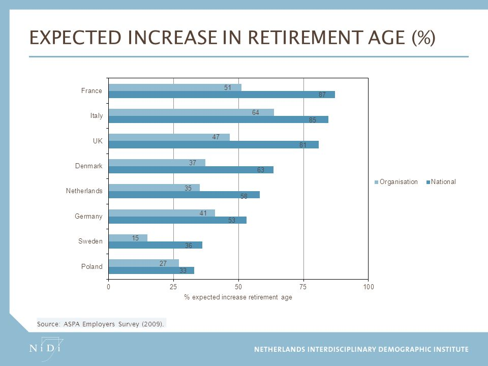 Expected increase in retirement age (%)