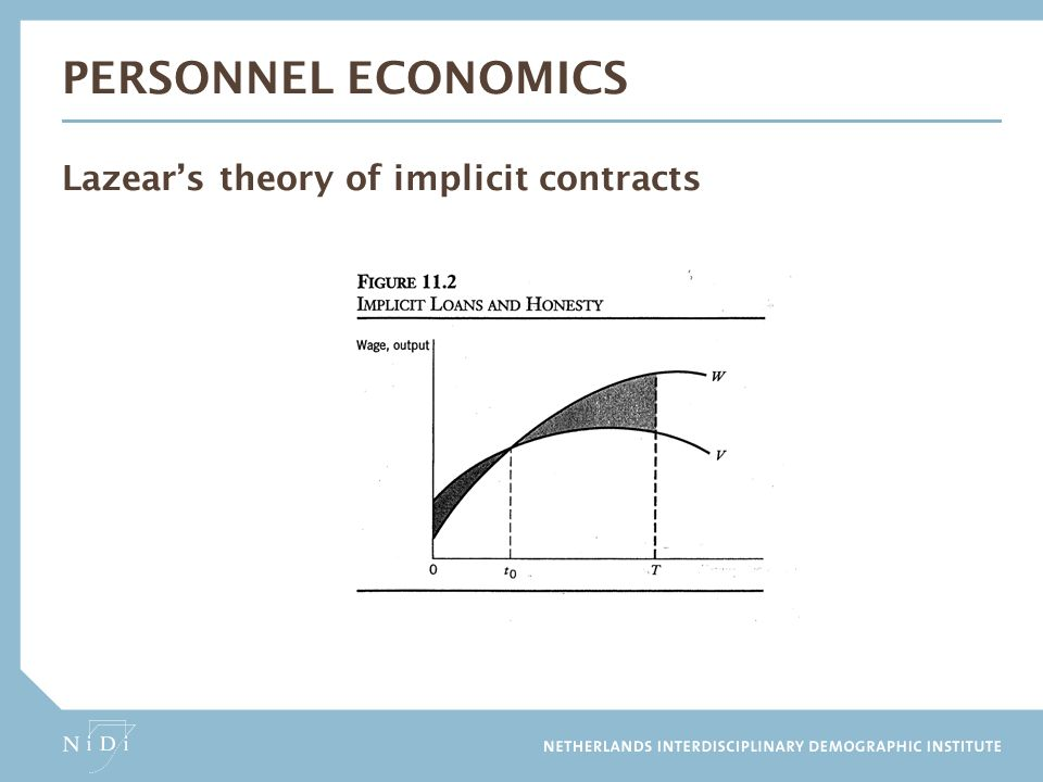 Personnel Economics Lazear's theory of implicit contracts