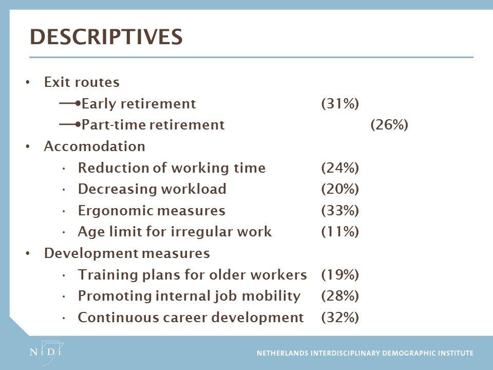 Descriptives Exit routes Early retirement (31%)