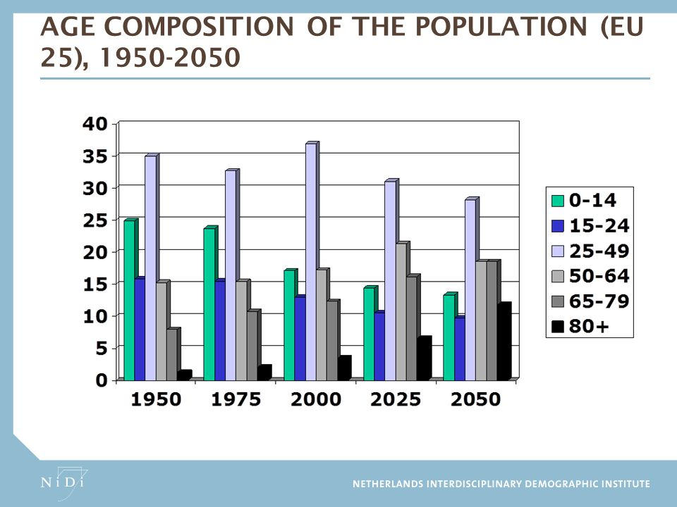 Age composition of the population (EU 25), 1950-2050