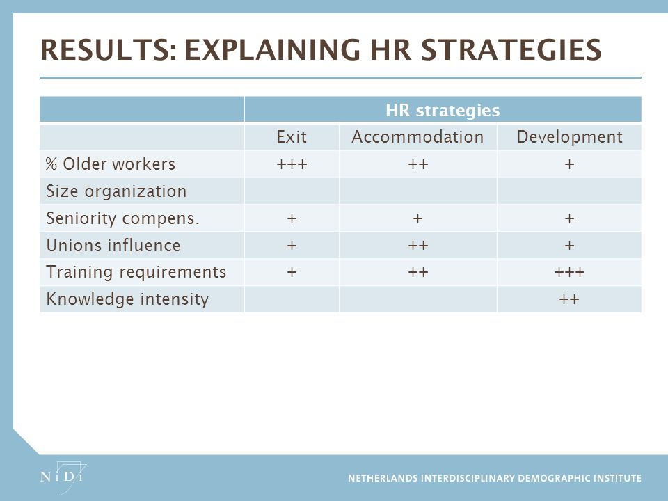 Results: explaining hr strategies
